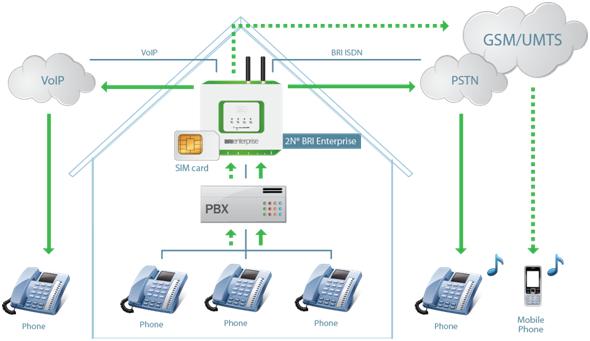 Gsm Gateway Tan Necesario Como Un Telefono De Recepcion